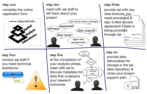 Graphic Summary of the Project Support Life Cycle