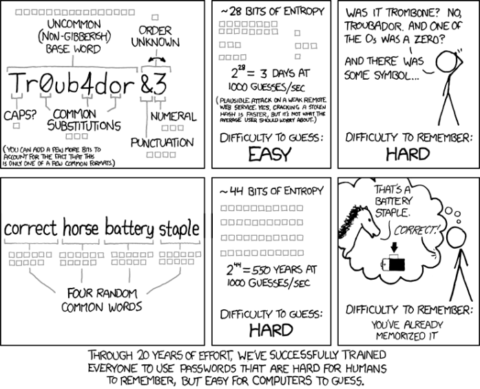 XKCD comic about password complexity vs password strength